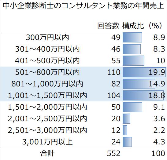 中小企業診断士のコンサルティング業務の年間売上の統計データ