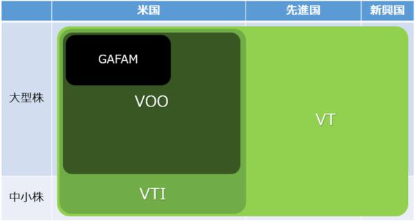 VT-VTI-VOO時価総額の比較