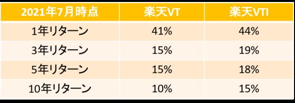 楽天VT-楽天VTI-通年リターン比較